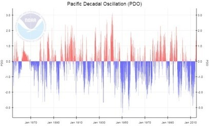 "The Pacific Ocean may have entered a new warm phase — and the consequences could be dramatic (""not part of warming"") 