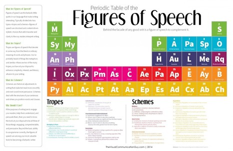 Periodic Table of the Figures of Speech | #People | Scoop.it