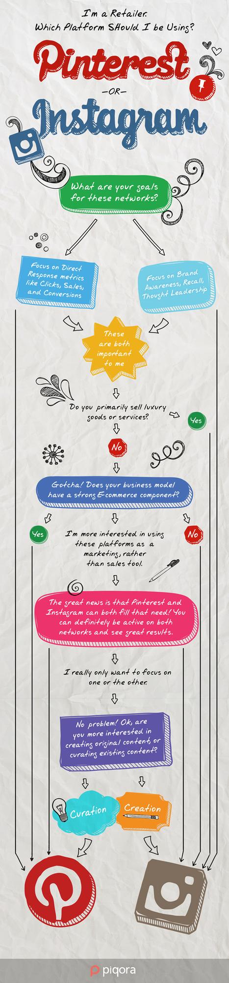 Marketing para retailers en: ¿Pinterest o Instagram? #infogrfia #infographic #socialmedia | Seo, Social Media Marketing | Scoop.it