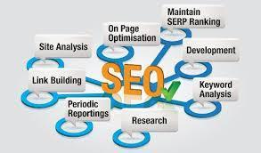 Competition trend faced by each SEO Company in Chicago | Responsive Web Design & Development: Key to Any Successful Business | Scoop.it