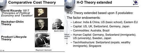 Ricardo's Comparative Cost Theory, Heckscher-Ohlin Model and the Product Lifecycle Theory | Foreign Exchange Theory | Scoop.it