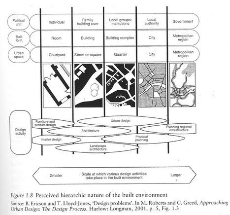 Alexander Cuthbert on Urban Design Methodology | DSqM: The Deptford Square Mile | Scoop.it
