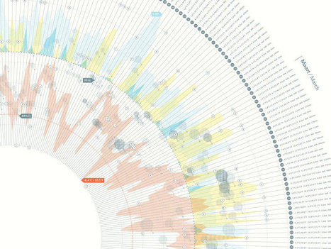 14 World-Changing #Data #Visualizations, From the Last 4 Centuries - Wired Science | Influence et contagion | Scoop.it