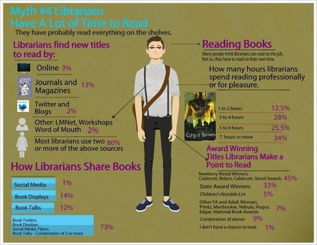 Librarians on the Fly: Myth #4 How much Time Librarians Actually Read and How They Decide What To Read | The Information Professional | Scoop.it