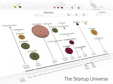The Startup Universe [Interactive Visualization] | Data Visualization | Scoop.it