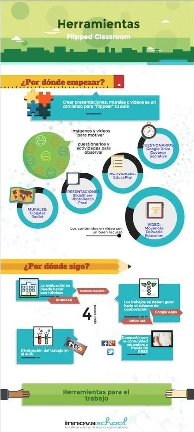 Flipped Classroom en infografía ¿por dónde empiezo? | Innova School | desdeelpasillo | Scoop.it
