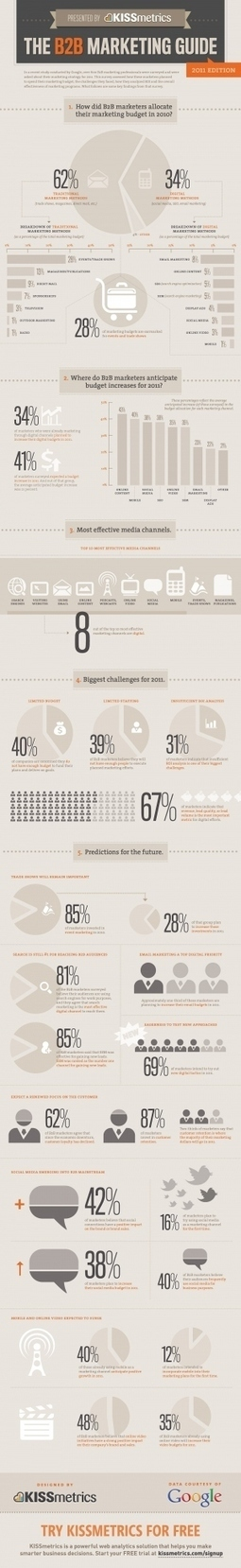 Infography about b2b marketing | Marketing & Advertising | Scoop.it