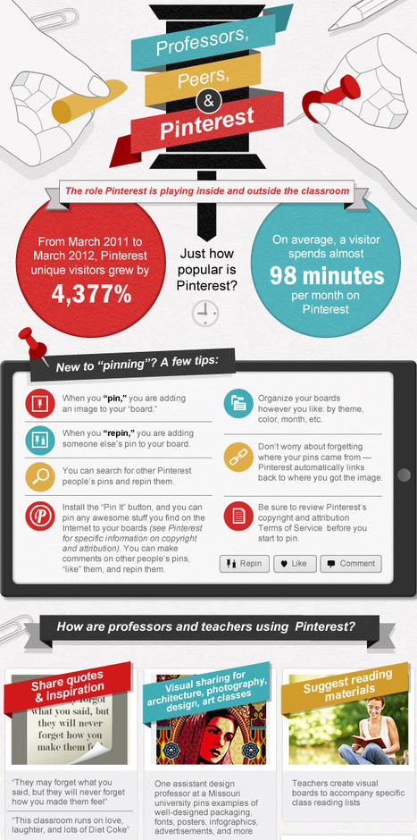 The Role of Pinterest Inside & Outside The Classroom [Infographics] | Into the Driver's Seat | Scoop.it