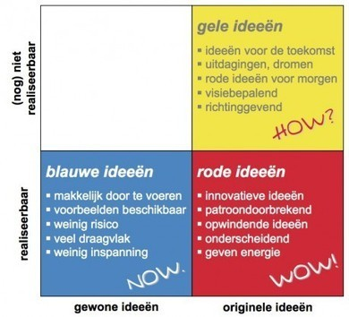 De COCD box | COCD | Cross-Industry Innovation | Scoop.it
