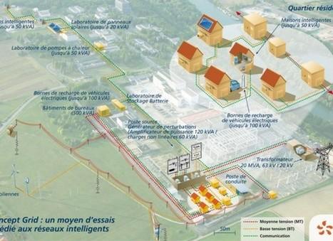 Concept Grid, le premier laboratoire européen dédié au Smart Grids   Eolien : stockage et raccordement   Scoop.it