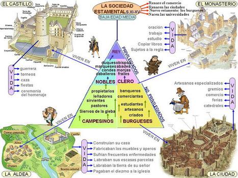 Historia para aburrir: LA SOCIEDAD EN LA EDAD MEDIA | Imperio Romano en las pasadas decadas | Scoop.it