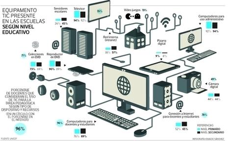 Las nuevas tecnologías están presentes en las aulas, pero se usan poco | EduTIC | Scoop.it