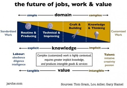 Learning is the Work ~ The Future of Jobs | Agile Learning | Scoop.it