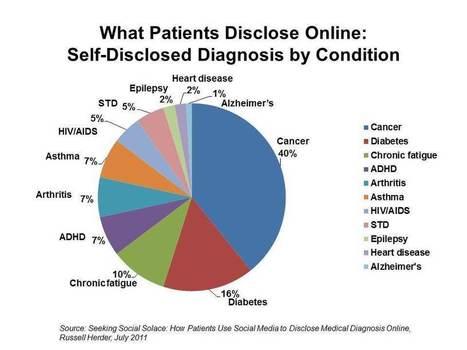 """Seeking Social Solace"": why aren't heart patients online? | Women and Heart Disease 6 | Scoop.it"