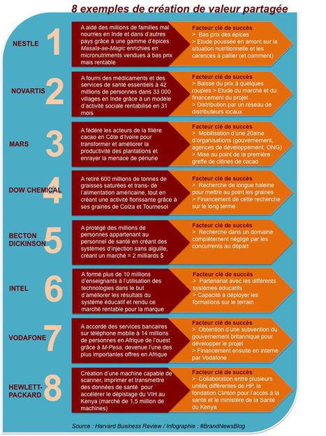 8 exemples de marques qui ont su créer de la valeur partagée...   PR's & Relations Publics : branding, brand content, marketing de contenu & d'influence   Scoop.it
