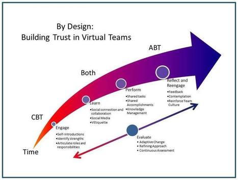 By Design: Building Trust in Virtual Teams | Beach | Shared Knowledge Conference Journal | Virtual R&D teams | Scoop.it