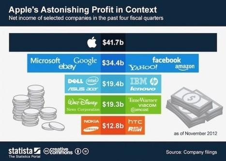 I profitti di Apple comparati con la concorrenza | Bulk Update | Scoop.it