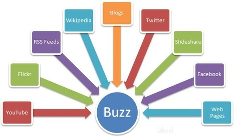 Curation and Creation Are Both Important | Small Business Marketing | Scoop.it