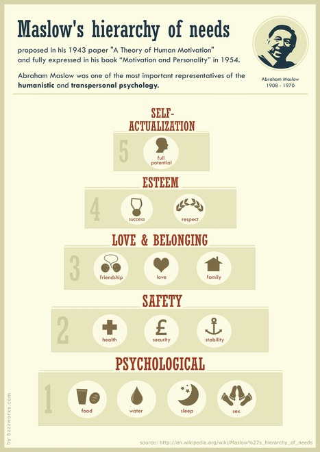 Maslow's hierarchy of needs infographic   Psychology, Sociology & Neuroscience   Scoop.it