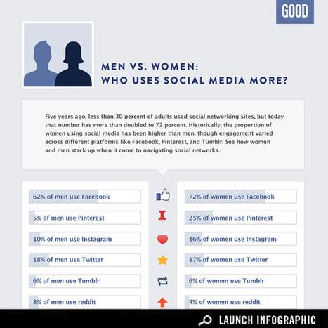 Do Men or Women Use Social Media More? | infographics | Scoop.it