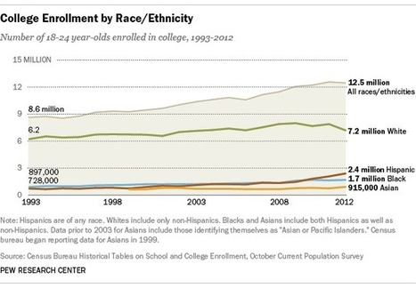 More Hispanics, blacks enrolling in college, but lag in bachelor's degrees   Covert Racism: Discrimination in the American Workplace   Scoop.it