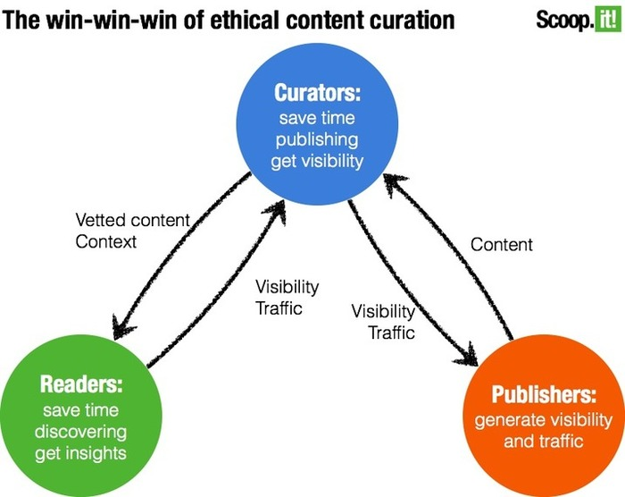 Is Content Curation Ethical? Lessons From 100+ Million Curated Posts | Business in a Social Media World | Scoop.it