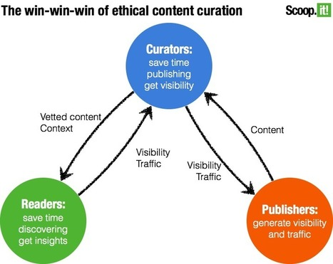 Is content curation ethical? A data-driven answer | Curation and Libraries and Learning | Scoop.it
