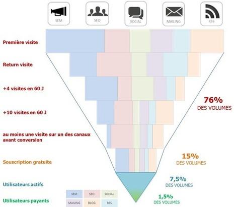 Le FUNNEL d'un site WEB, c'est quoi ?   Business, Innovation, Technology, Marketing   Scoop.it