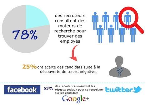 Qui êtes-vous réellement sur le web? | Cadic Services | Réseaux sociaux, réseaux sociaux d'entreprise, réseaux collaboratifs... | Scoop.it