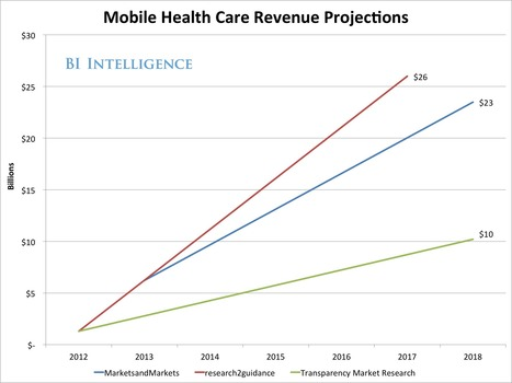 Mobile Health Will Disrupt Health Care - Business Insider | Healthcare | Scoop.it