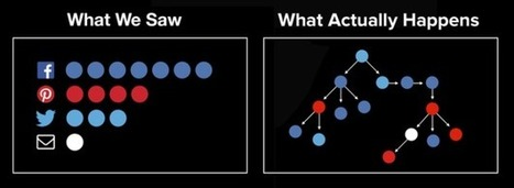 Introducing Pound: Process for Optimizing and Understanding Network Diffusion | Complex Networks Everywhere | Scoop.it