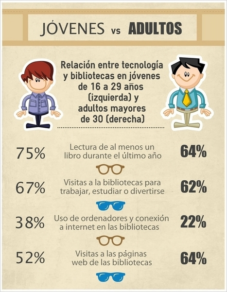 Uno de cada cinco jóvenes consulta bibliotecas con su smartphone | Libraries | Scoop.it