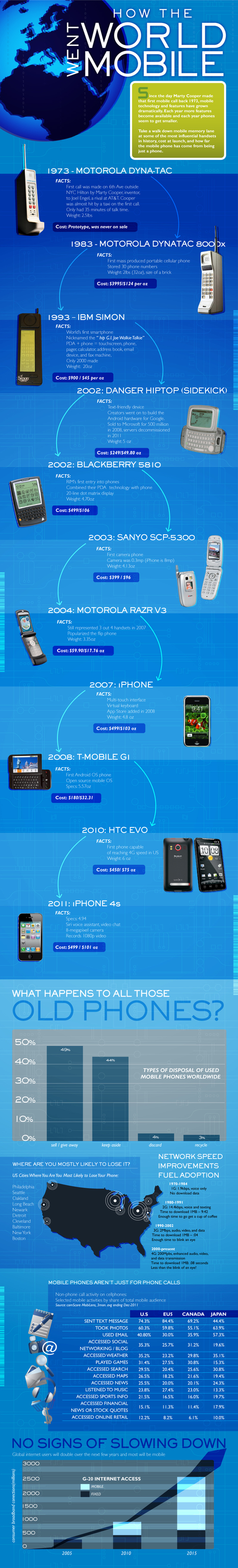 History of Mobile [INFOGRAPHIC] | Digitale Curator | Scoop.it