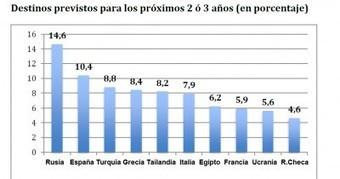 España, destino favorito de los turistas rusos para 2014 y 2015   Turismo y Economía   Ruso   Scoop.it