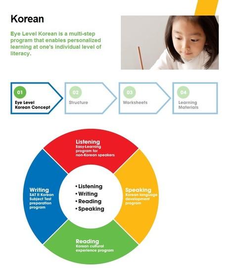 Eye Level Franchise - Korean Education | education franchise | Scoop.it