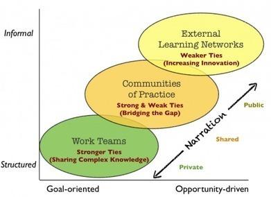 Harold Jarche » Narration of Work | Educación flexible y abierta | Scoop.it