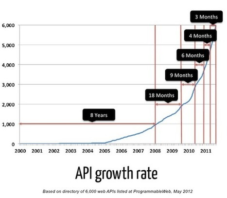 Les API au coeur de l'internet de demain (part 1) | API | Scoop.it