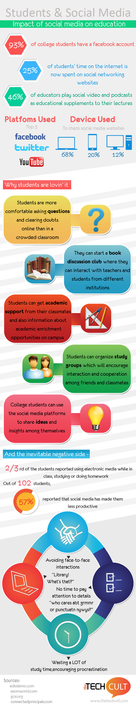 Impact Of Social Media In Education Infographic | Social Media 4 Education | Scoop.it