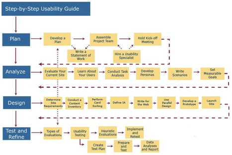 Visual Map | Usability.gov | Wiki_Universe | Scoop.it