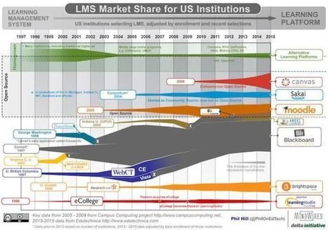 Check Out Phil Hill's Updated LMS Market Share Graph | Learning & Mind & Brain | Scoop.it