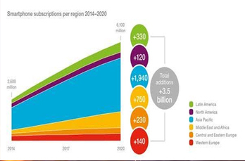 70% smartphone penetration in Africa by 2020   AfrICT (Africa ICT) News   Scoop.it