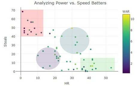 Analyzing Power-Speed Numbers Since 2010 | lIASIng | Scoop.it