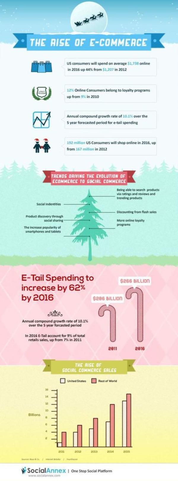La croissance du E-commerce en 2016 [Infographie] | Search engine optimization : SEO | Scoop.it