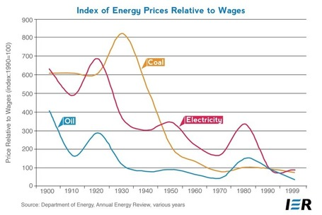 Energy Affordability: Short- and Long- Term Trends | Sustain Our Earth | Scoop.it