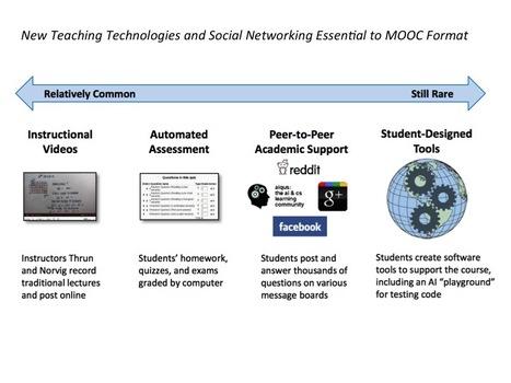 Understanding the MOOC Trend. The Adoption and Impact of Massive Open Online Courses   Online Courses   Scoop.it