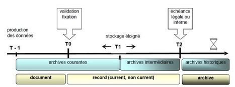 Records Management et Archivage électronique : les confusions à éviter   Bonnes pratiques en documentation   Scoop.it