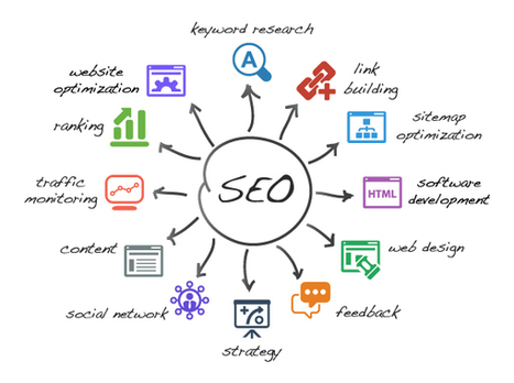 Taking Every Benefit Of Atlanta SEO Services, , seo professional services delhi, Web promotion delhi india | Web application development company | Scoop.it