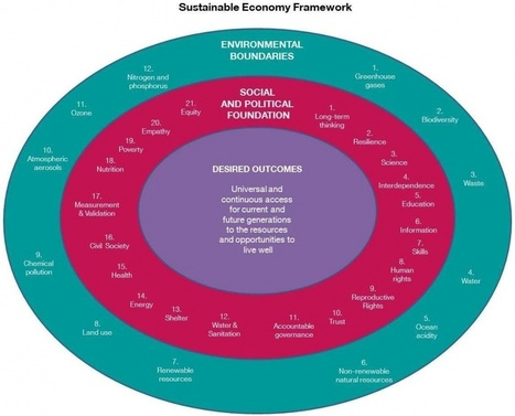 A framework for a sustainable economy   Forum for the Future   Transition Culture   Scoop.it