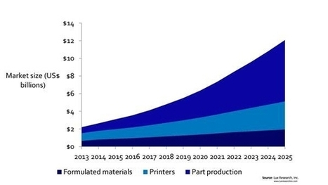 Industrial Applications Will Help Quadruple 3D Printing Market   Internet of Things - Technology focus   Scoop.it