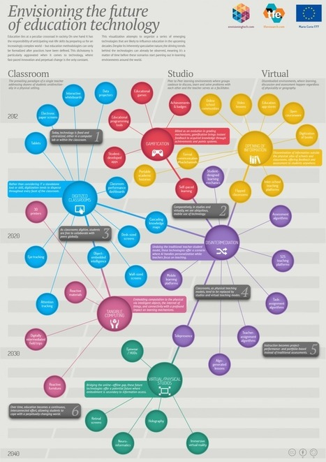 Infographic: Envisioning the future of education technology | Atomic Learning Blogs | Aqua-tnet | Scoop.it